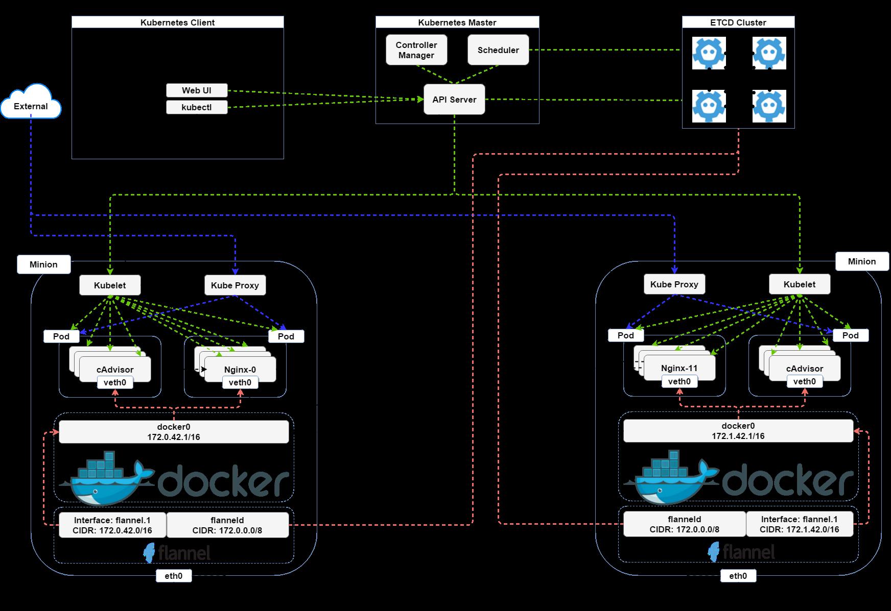 Google kubernetes overlay network ruo91 for Architecture kubernetes
