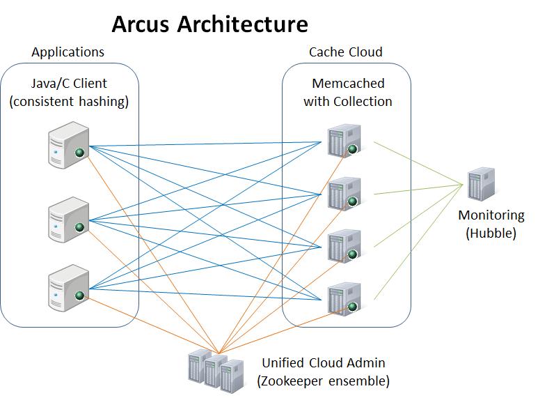 arcus-architecture
