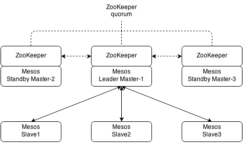 mesos-automatic_failover-1
