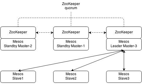 mesos-automatic_failover-3