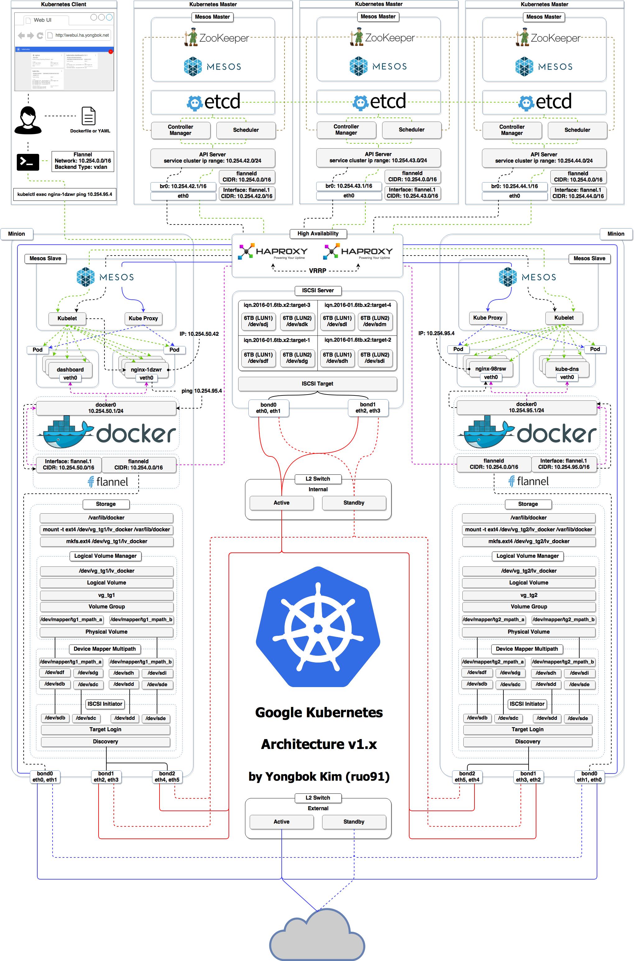 kubernetes_mesos_architecture_v1.x